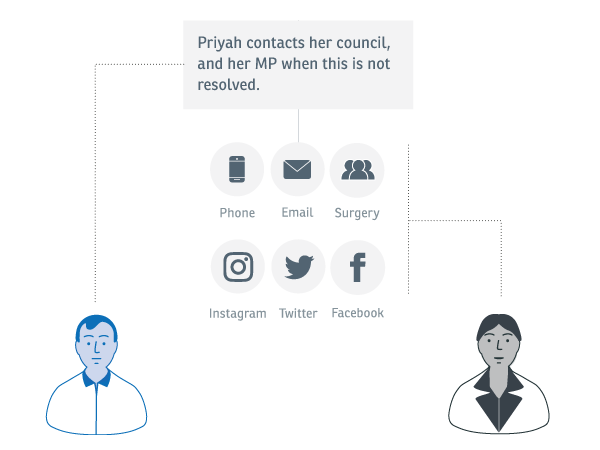 Experience map: An image showing that Priyah contacts her council, and then her MP by choosing to attend a surgery