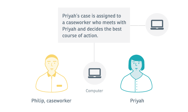 Experience map: An image showing that a caseworker is assigned to meet with Priyah to decide on the best course of action.
