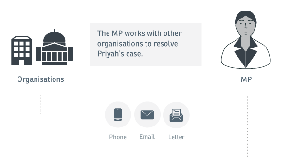 Experience map: An image showing how the caseworker and MP correspond with other organisations to resolve Priyah's case.
