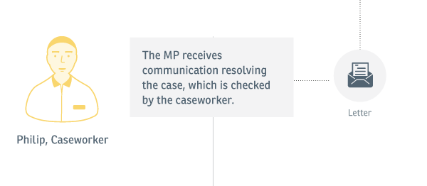 Experience map: An imahe showing that communication resolving the case is received by the MP and checked by the caseworker.
