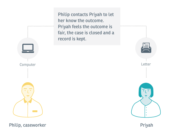 Experience map: An image showing that the caseworker contacts Priyah to let her know the outcome. She feels it is a fair resolution, the case is closed and a record is kept.